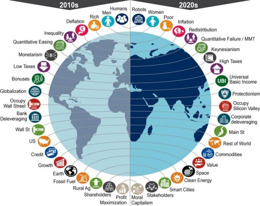 Інакші парадигми 2020-их